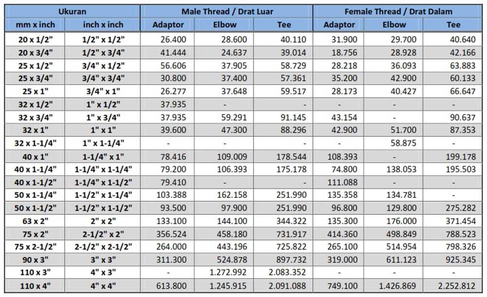 Harga Fitting HDPE - Male Female