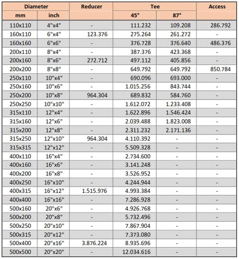 Harga Fitting PVC Limbah SDR-41